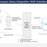 Amazon Alexa Integration With Salesforce